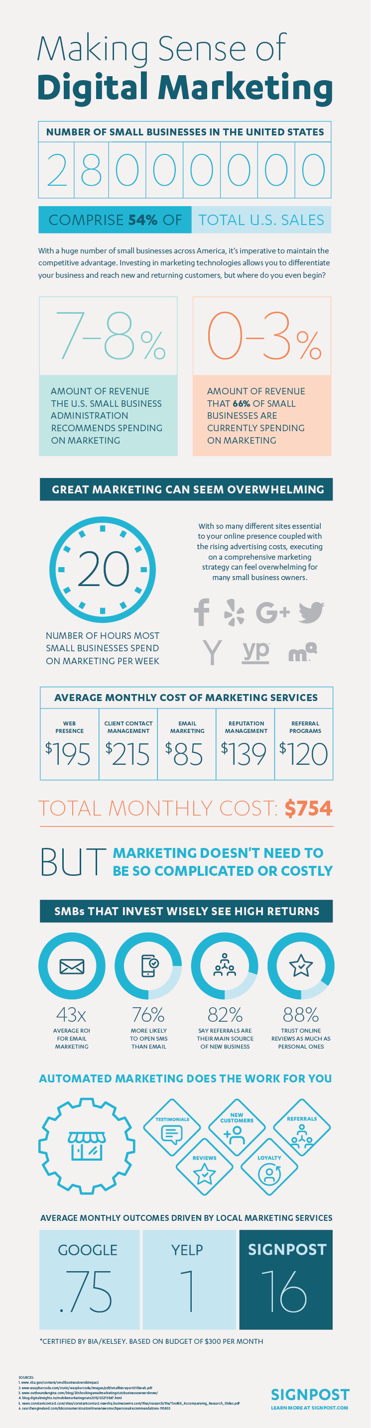 Infographic Small Business Digital Marketing