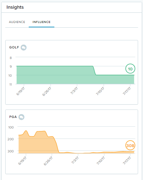 Cision Audience Insights