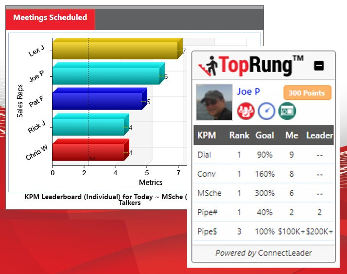 TopRung Sales Gamification