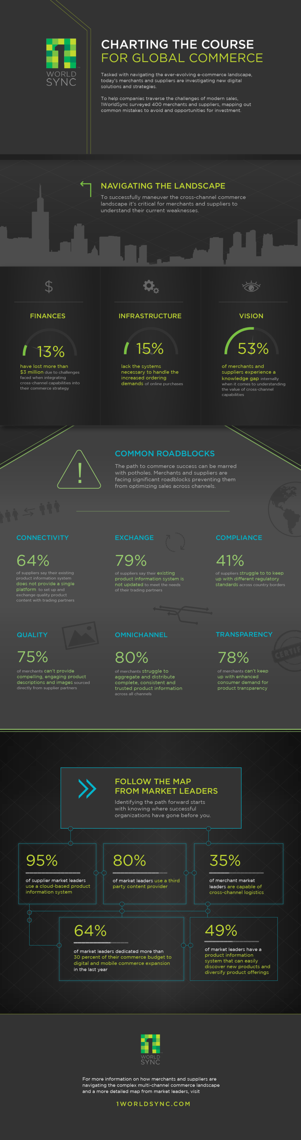 Global Commerce Infographic