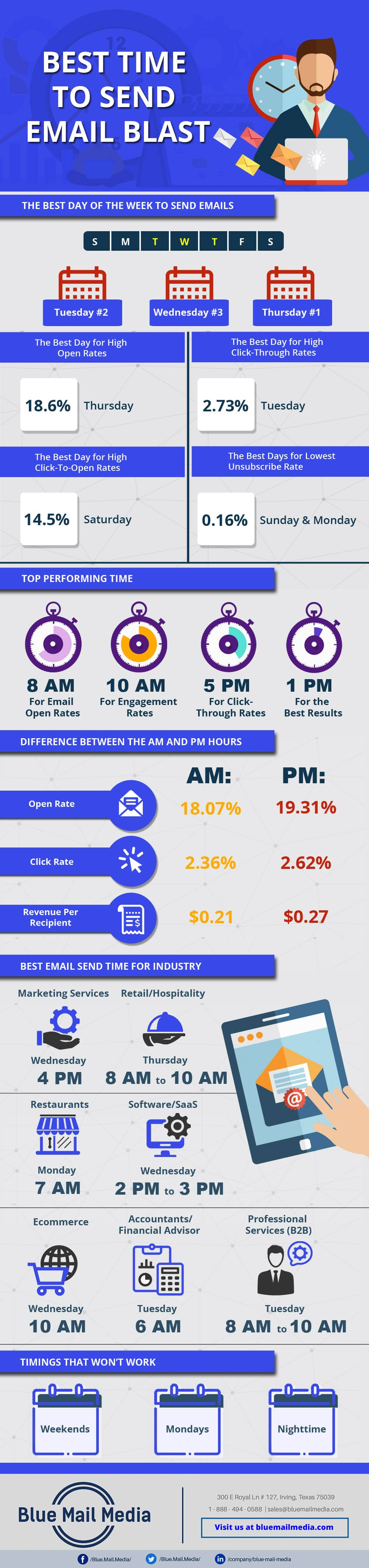 Best Time To Send Email Infographic