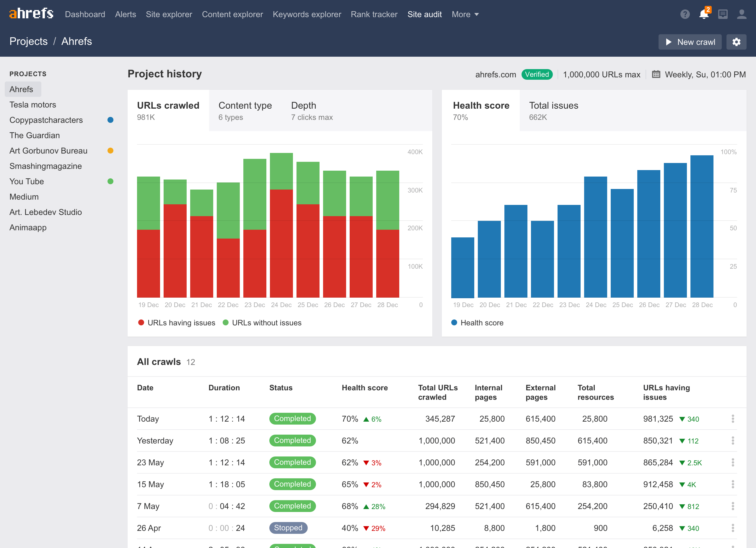Ahrefs Launches an Incredible New Site Audit Tool » Martech Zone
