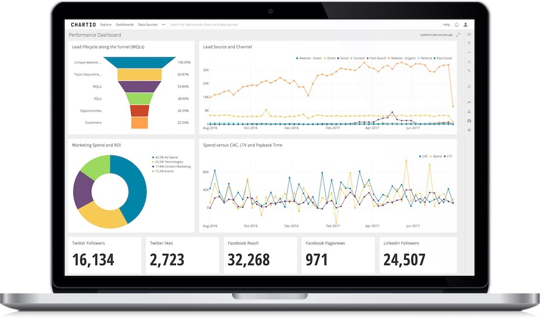 Chartio: Cloud-Based Data Exploration, Charts and Interactive