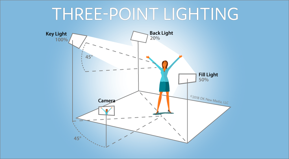 3-Point Video Lighting Diagram