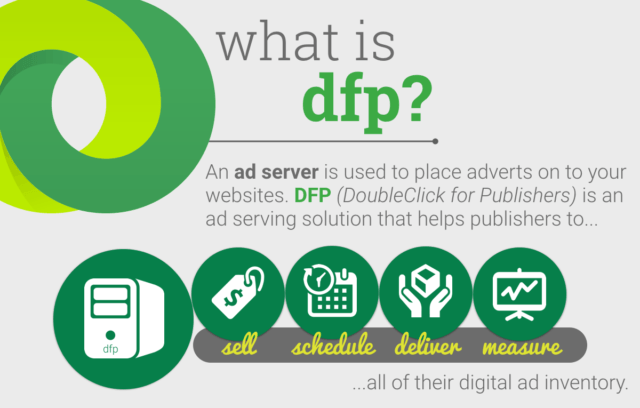 What DoubleClick for Publishers