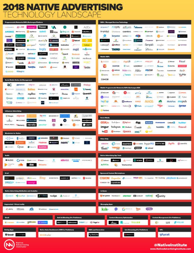 2018 Native Advertising Technology Landscape