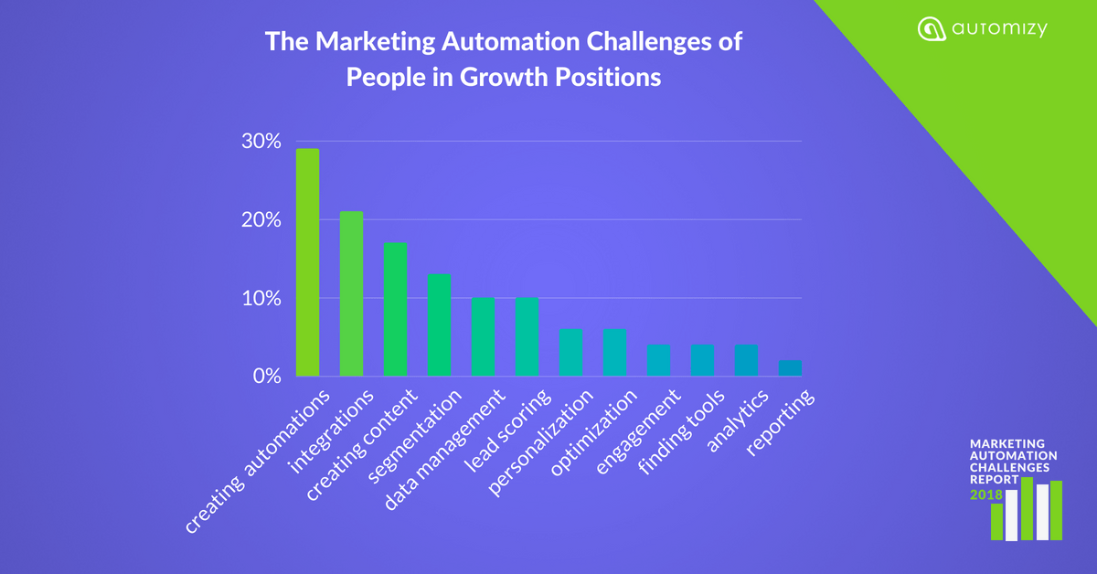 Marketing Automation Challenges of People in Growth Positions
