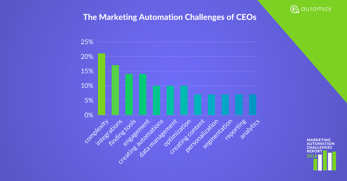 The Marketing Automation Challenges of CEOs