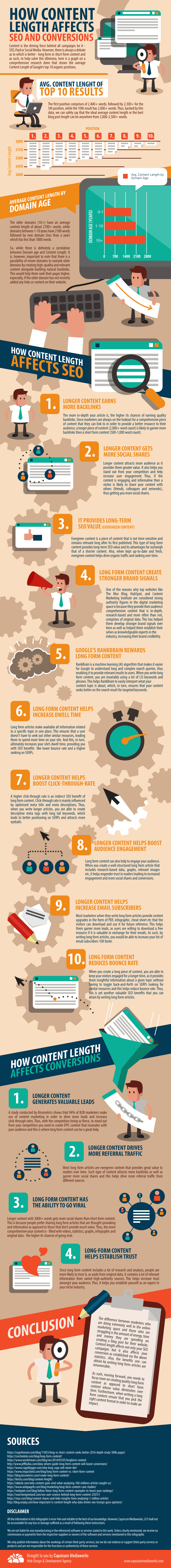 How Content Length Impacts SEO and Conversions