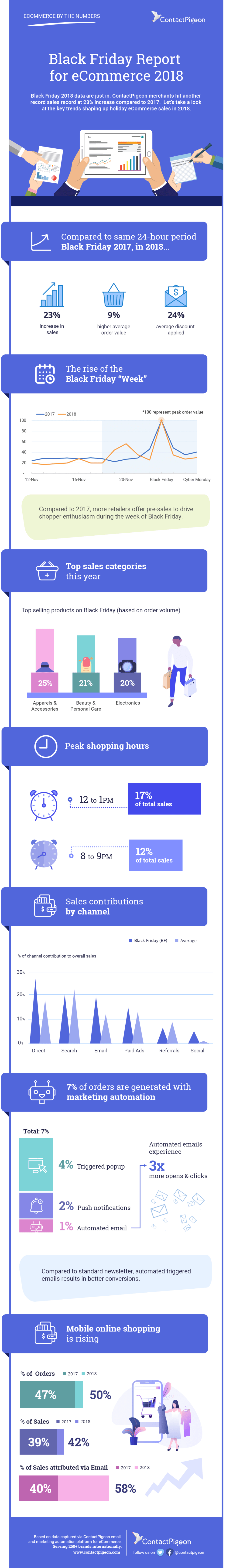 Black Friday Statistics and Best Practices