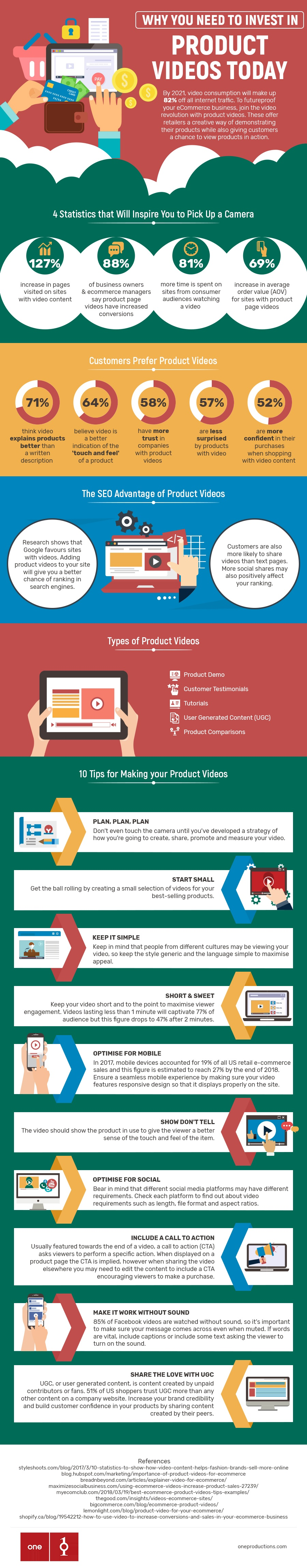 product videos Infographic
