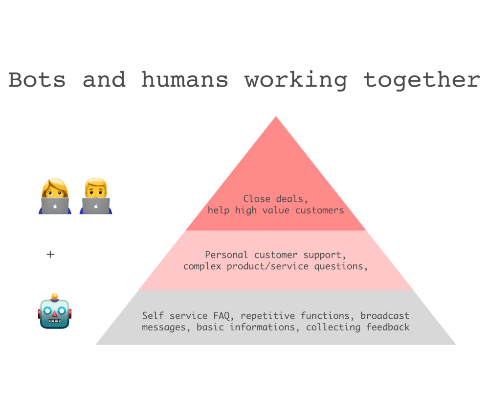 bots humans triangle