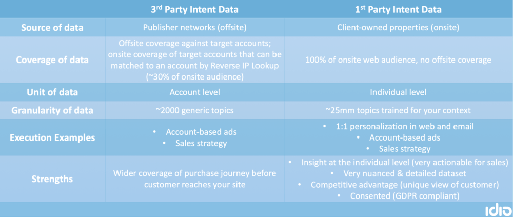 First Party and Third Party Intent Data