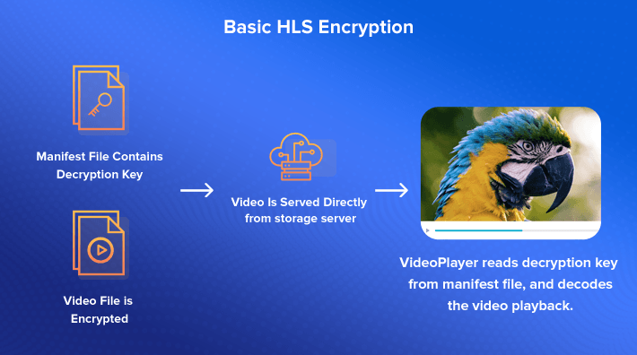 HTTP Live Streaming Encryption