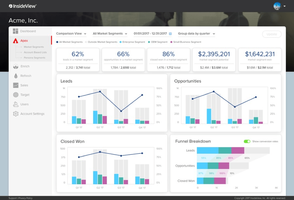 InsideView Apex with full funnel analytics