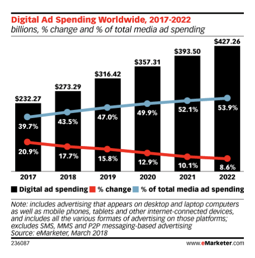 Digital Ad Spending from 2017 to 2022