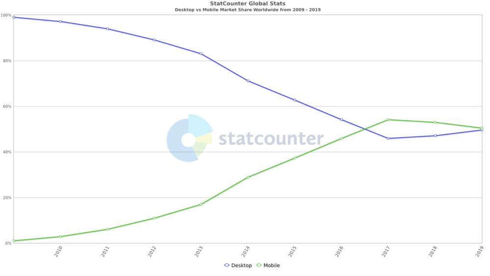 Mobile Surpasses Desktop Views Chart