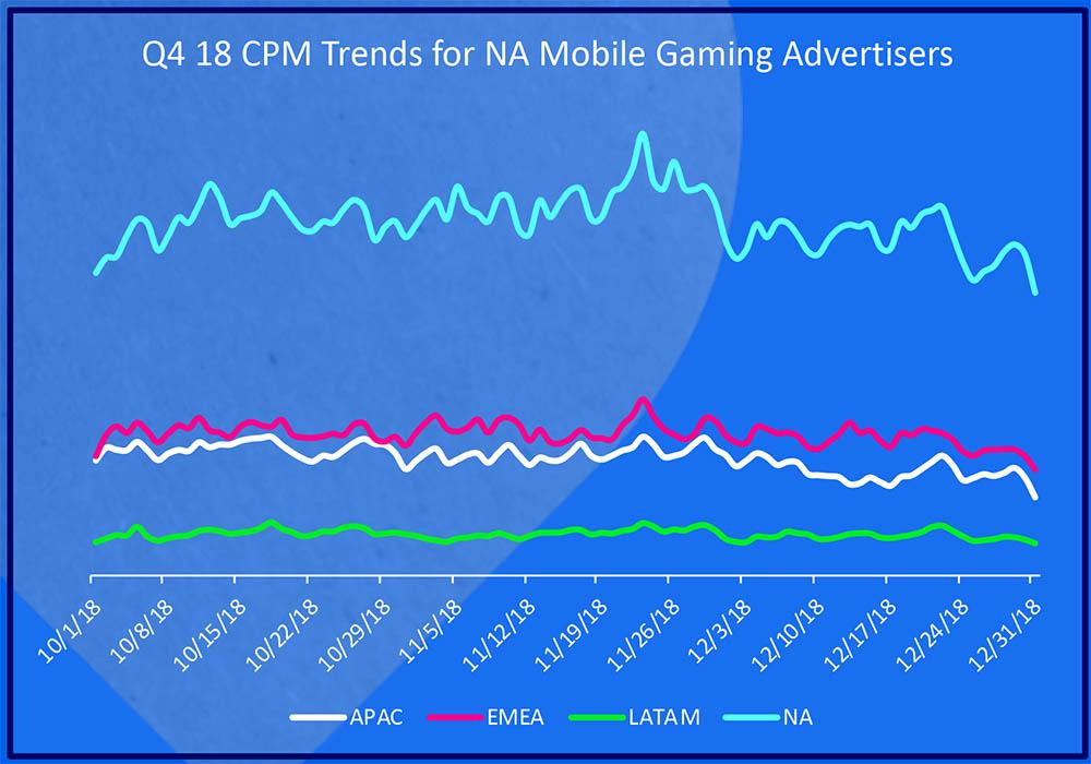 CPM Ad Trends for NA Mobile Gaming Advertising