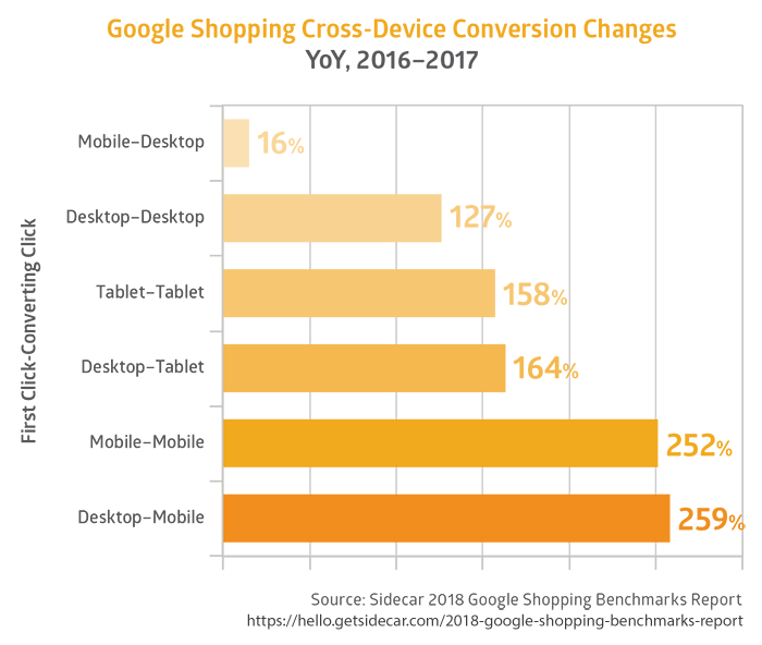 Google Shopping Cross-Channel Purchases