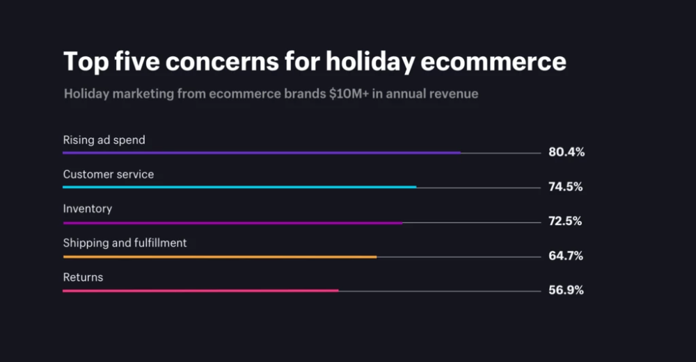 Top Concerns for Holiday Ecommerce