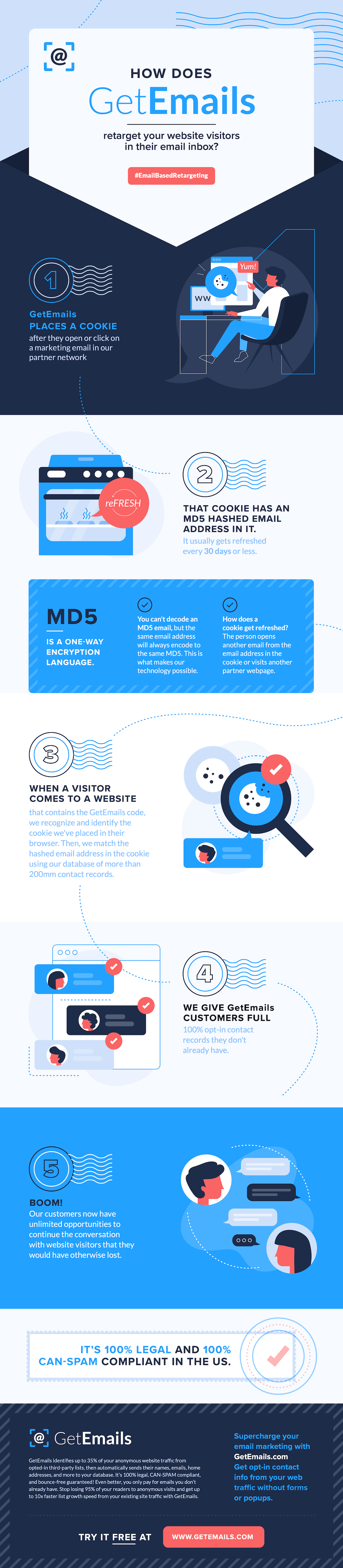 GetEmails - How it Works!