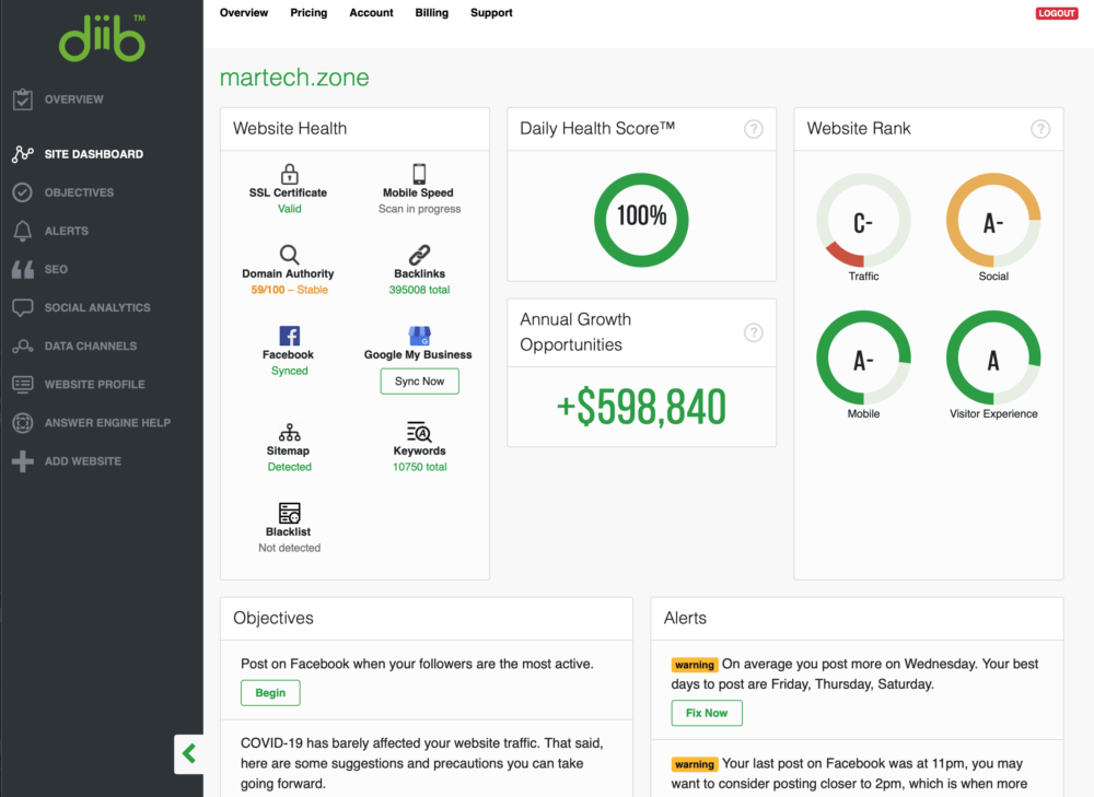 Diib Site Dashboard for Website Analysis