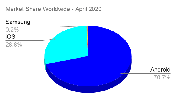 Mobile Market Share Worldwide