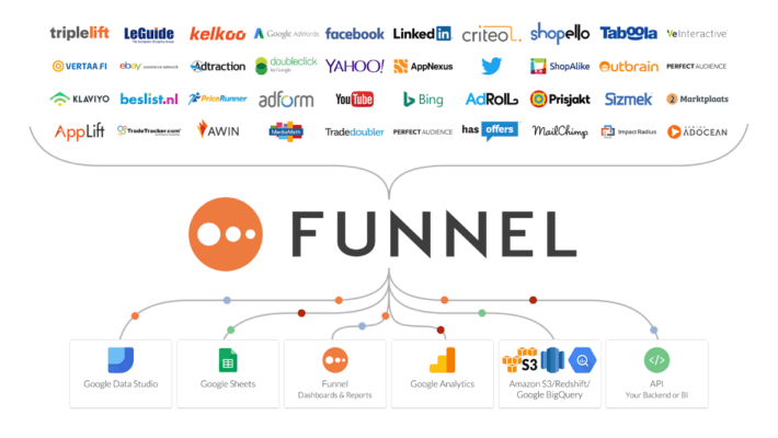 Funnel - Collect, Transform, and Feed Marketing Data