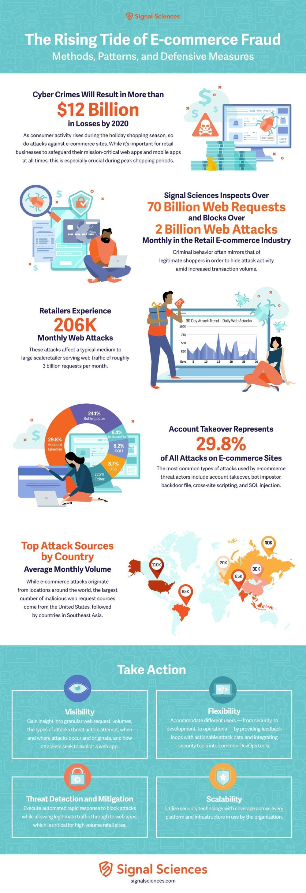 The Rising Tide of E-Commerce Fraud Infographic