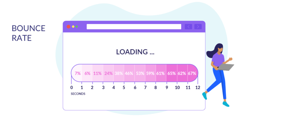 Bounce Rates by Page Speed (Seconds)