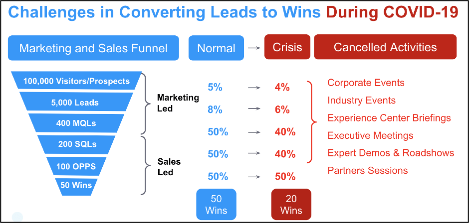converting leads covid 19
