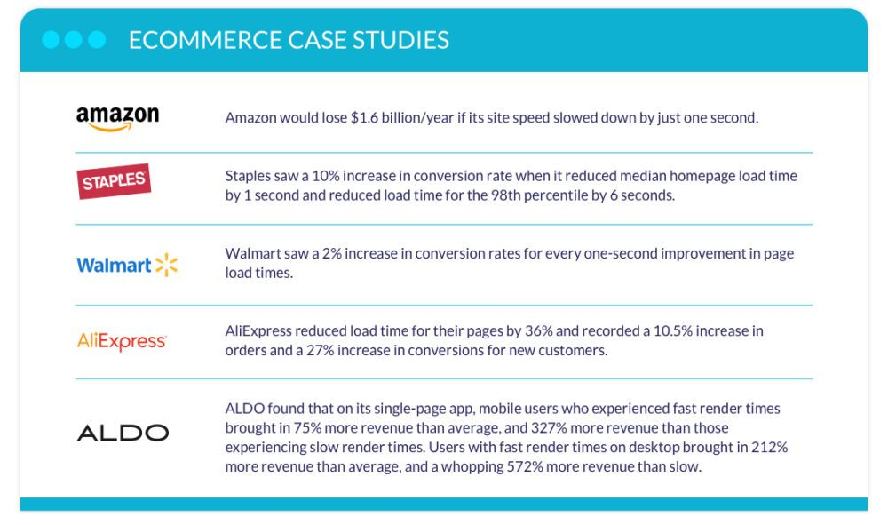 ecommerce case studies page speed