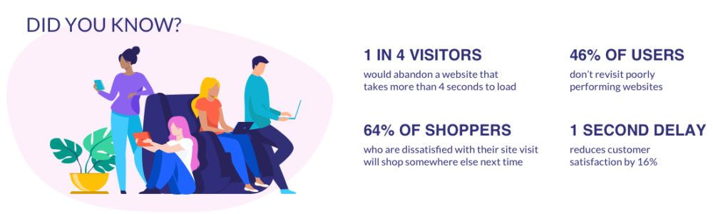 Why Page Speed Matters to E-Commerce