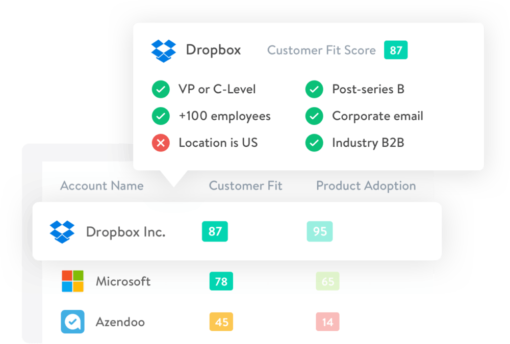 Salesmachine Customer Fit Score