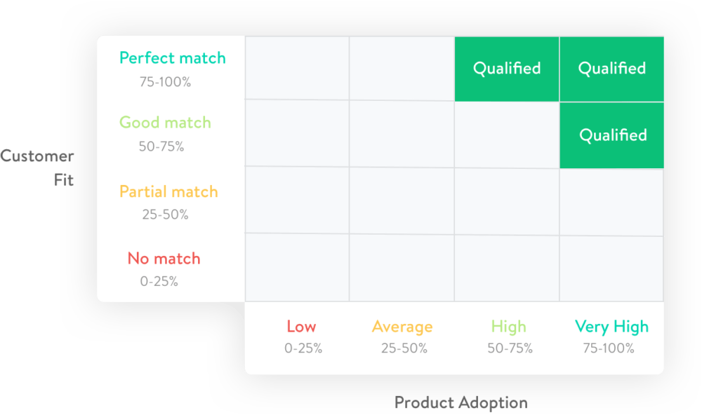 Salesmachine Trial Qualification - Customer Fit vs Product Adoption