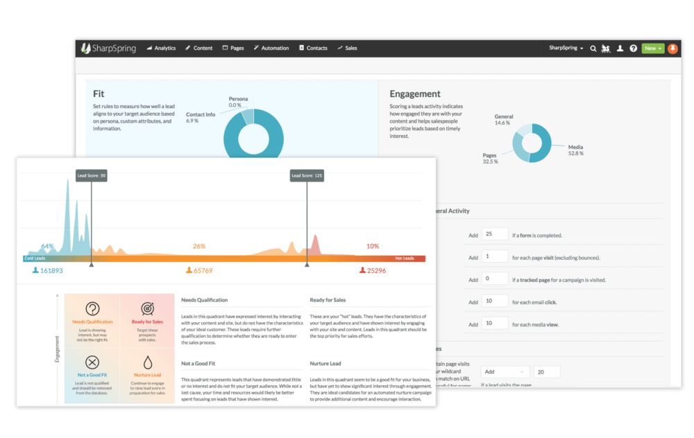 features automation lead scoring