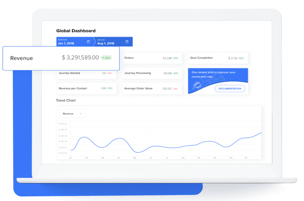 Ecommerce Performance Dashboard