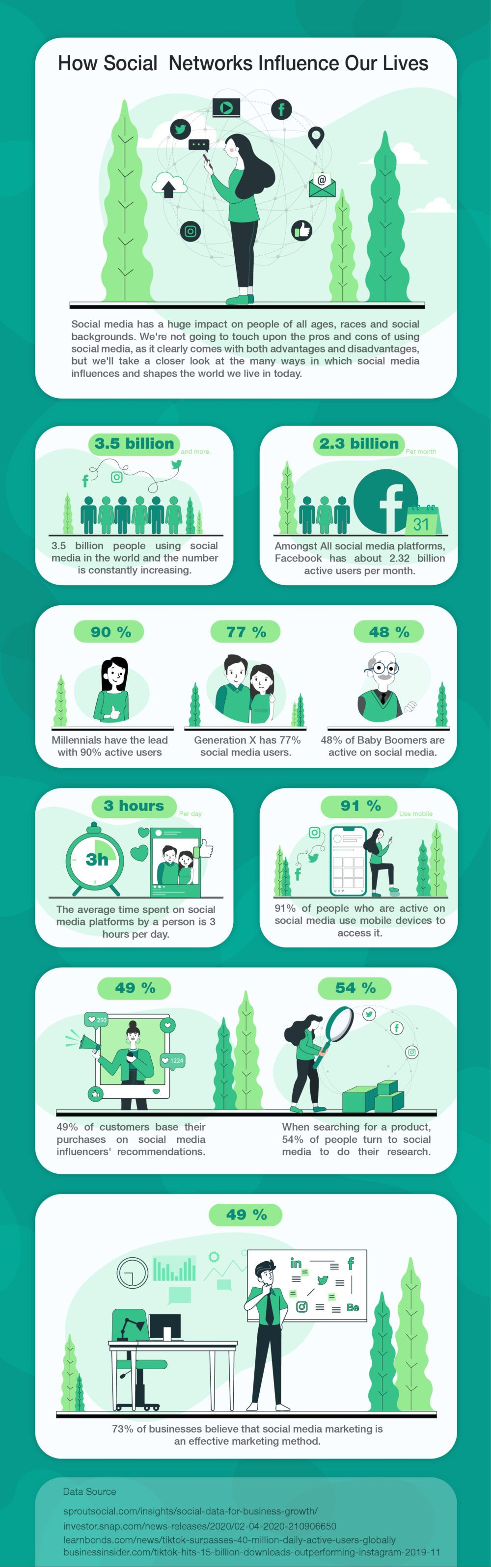 Social Network Influence Infographic