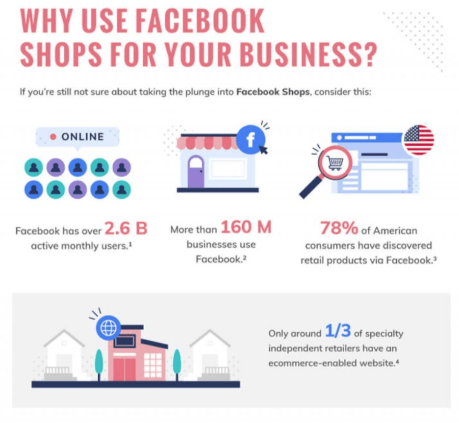 Why Sell on Facebook Shops?