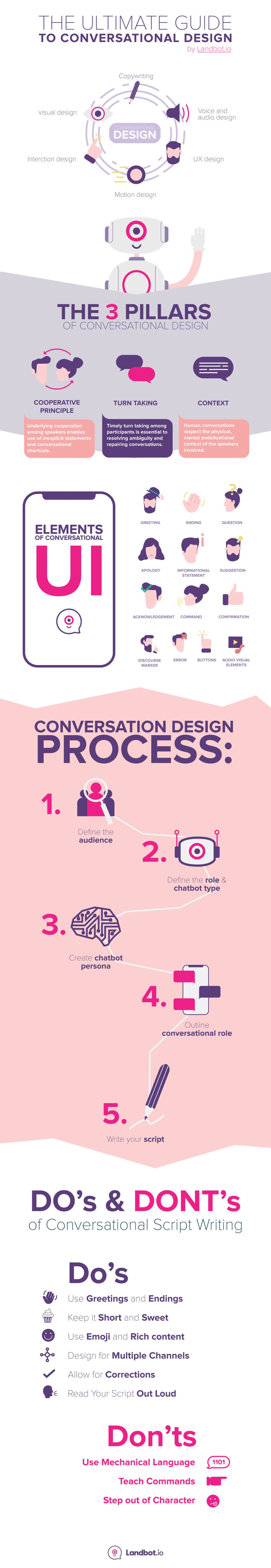 guide to conversational design infographic