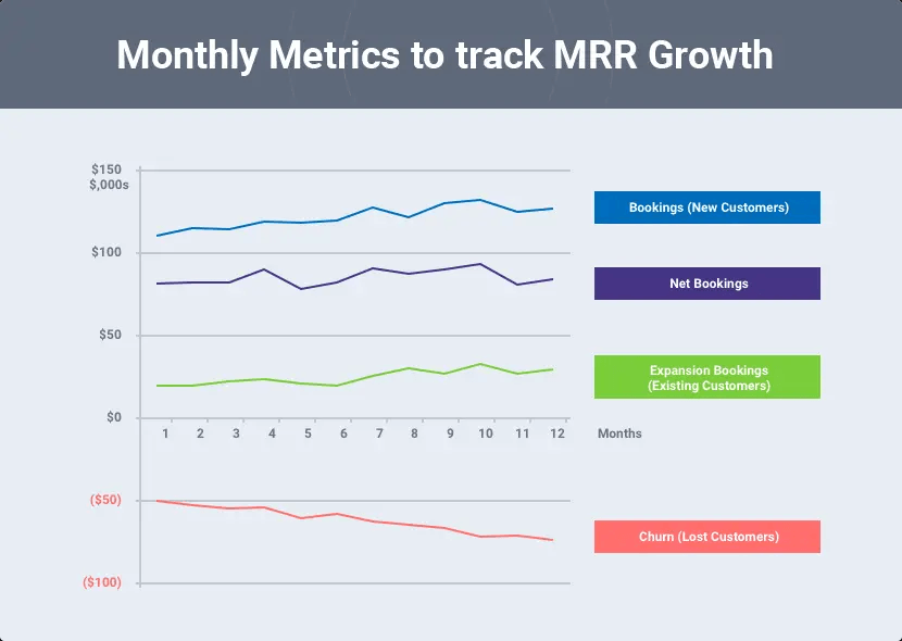 mrr growth