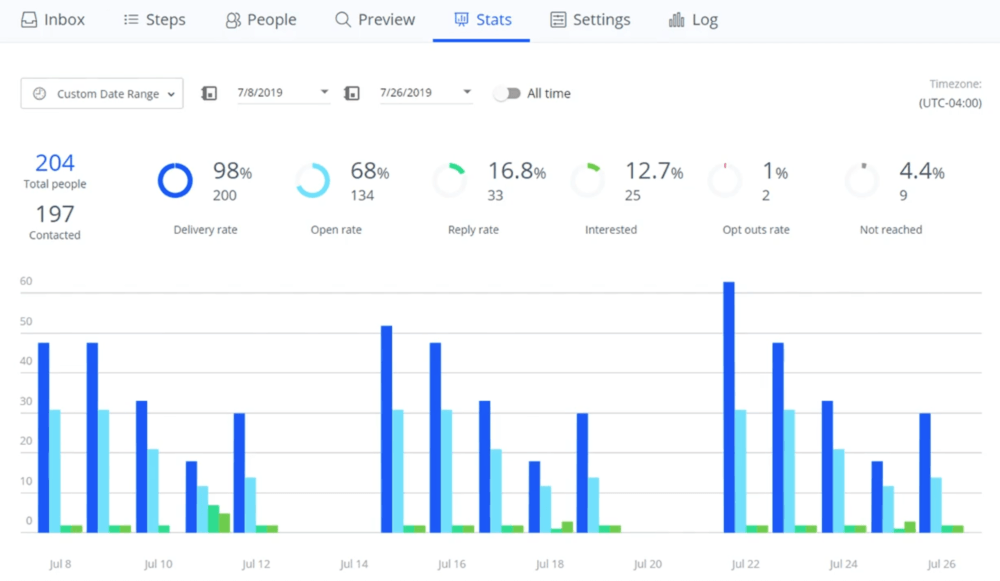 Reply Sales Engagement Reports and Analytics