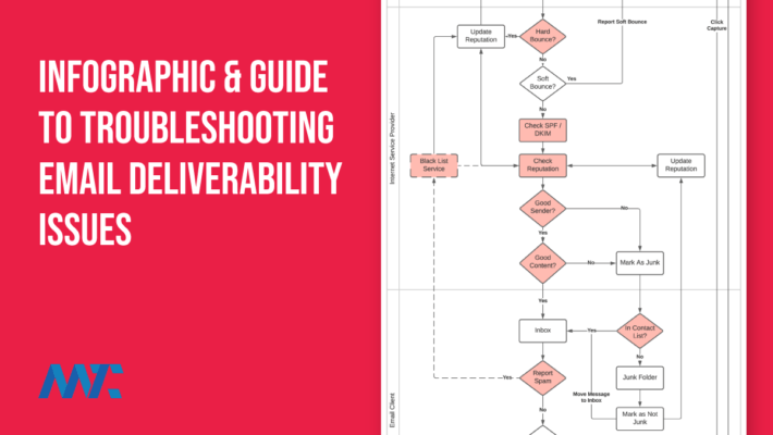 Email Deliverability Infographic and Troubleshooting Guide