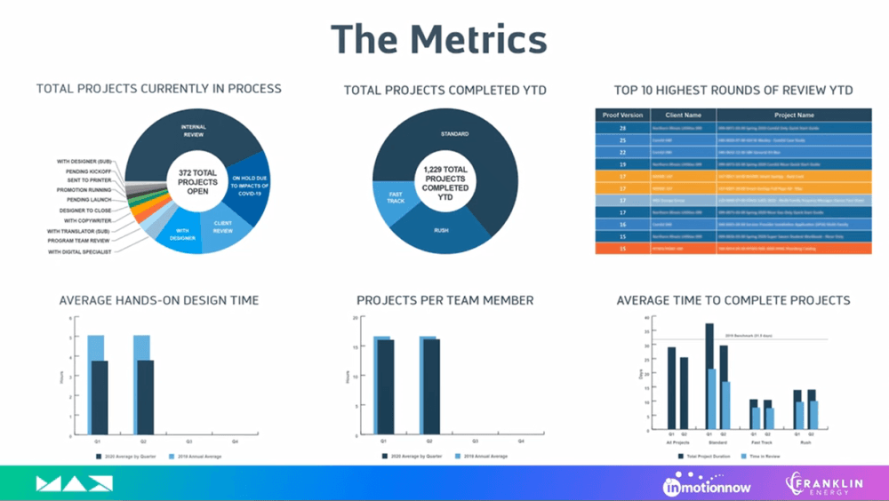 Creative Team Marketing Dashboard