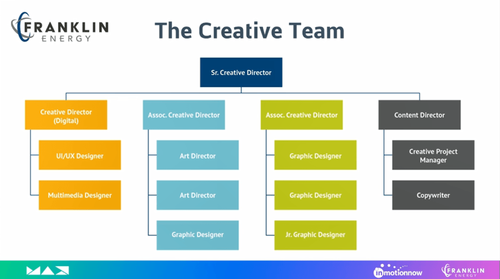 Creative Team Structure