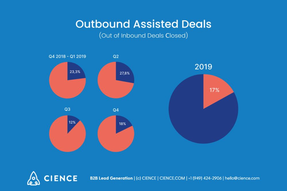 Outbound Assisted Deals Statistics