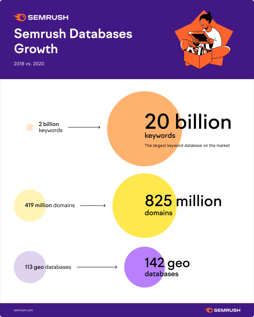 Semrush Databases Growth