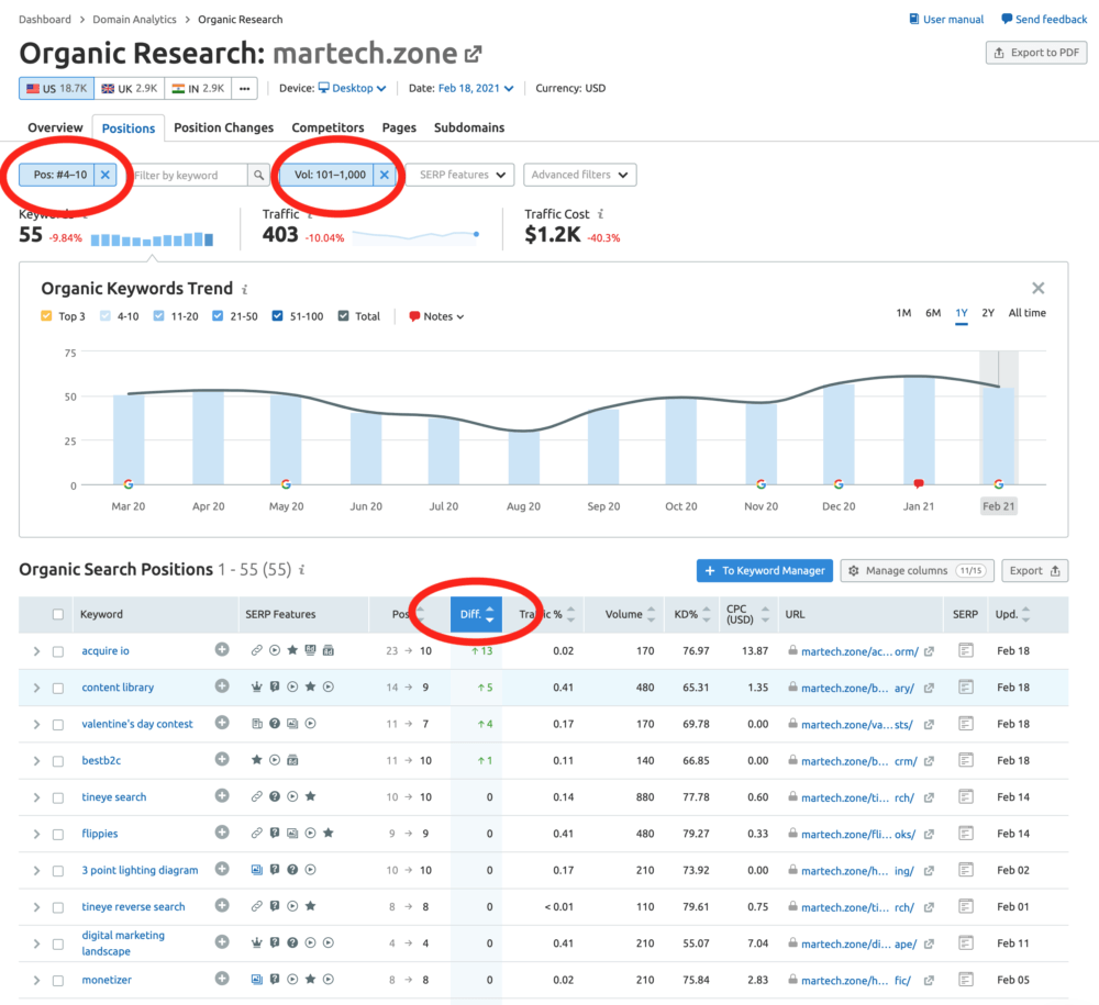 organic keyword ranking martech zone semrush