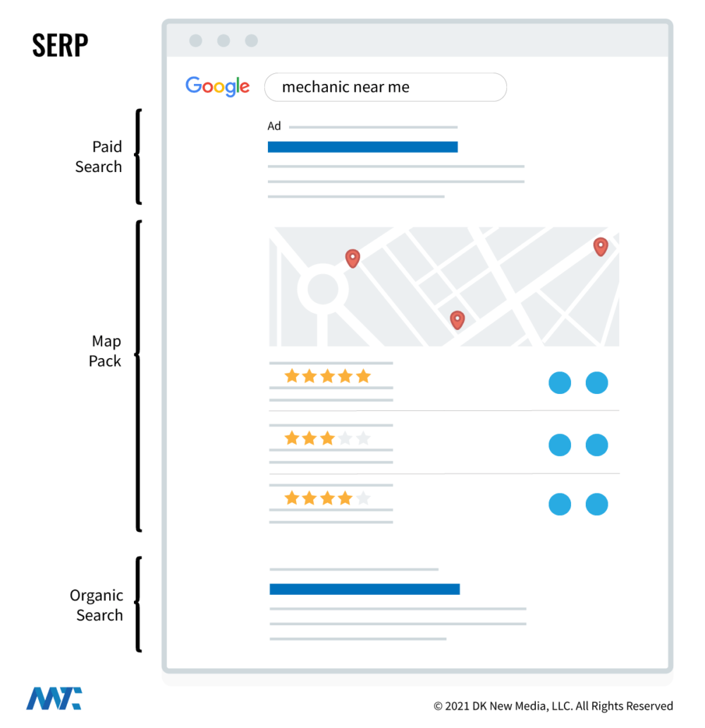 SERP Sections - PPC, Map Pack, Organic Results