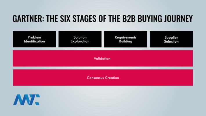 B2B Buyer's Journey Stages